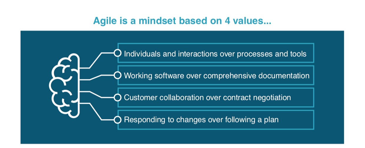Agile-is-mindset-based-on-4-values