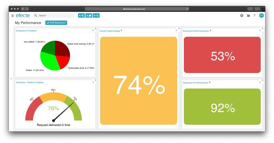 Custom-ITSM-KPI-dashboard