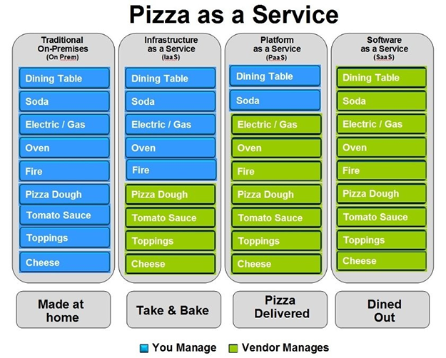 pizza_as_a_service