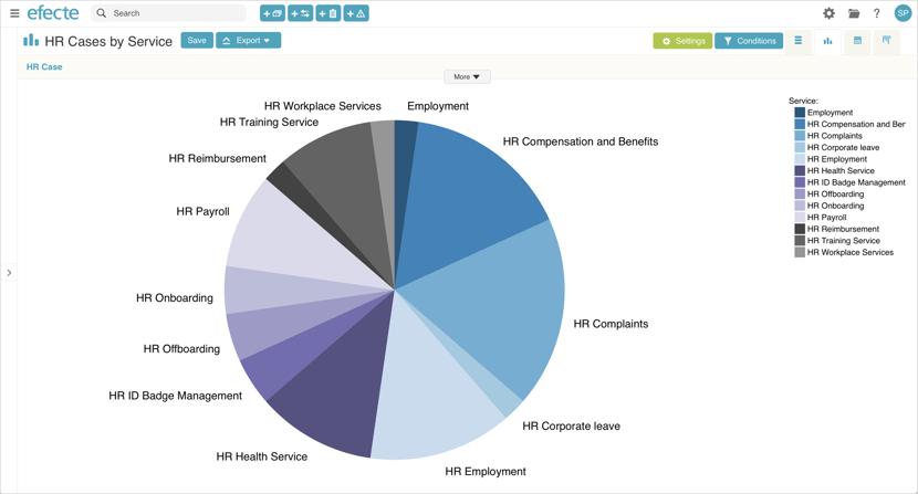 HR tasks pie chart