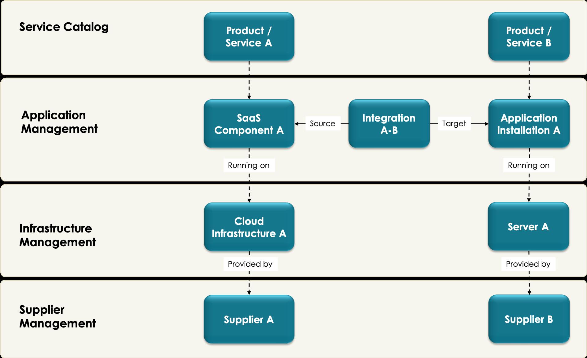 CMDB data model