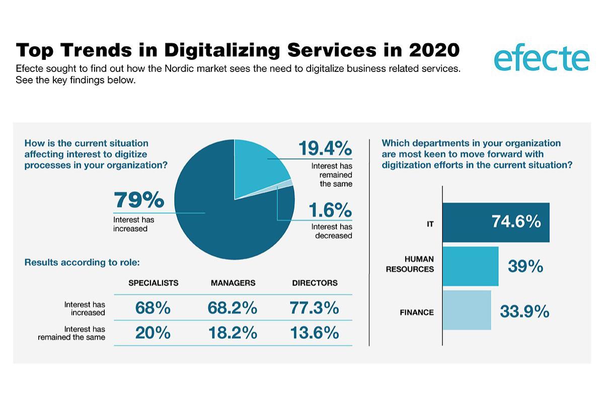 Efecte-Digitalizing-Services-Infographic