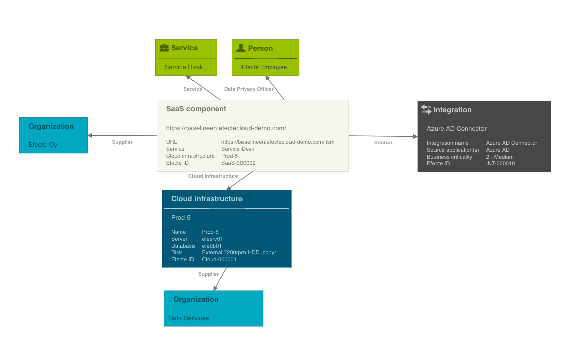 New ITIL4 SaaS components